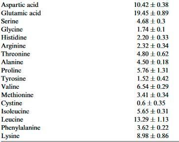 Aminograma comparativo