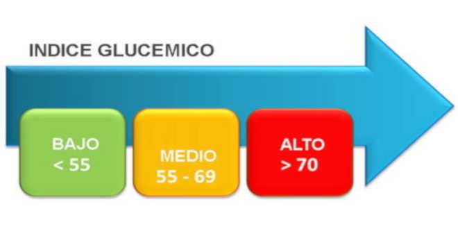 Indice glucémico amilopectina