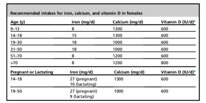 Tabla Recomendaciones micronutrientes