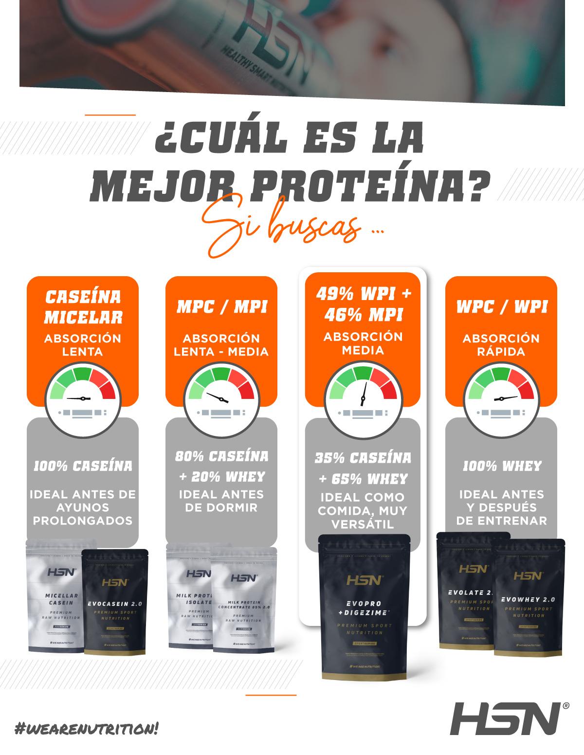 ¿Cuál es la mejor proteína? HSN