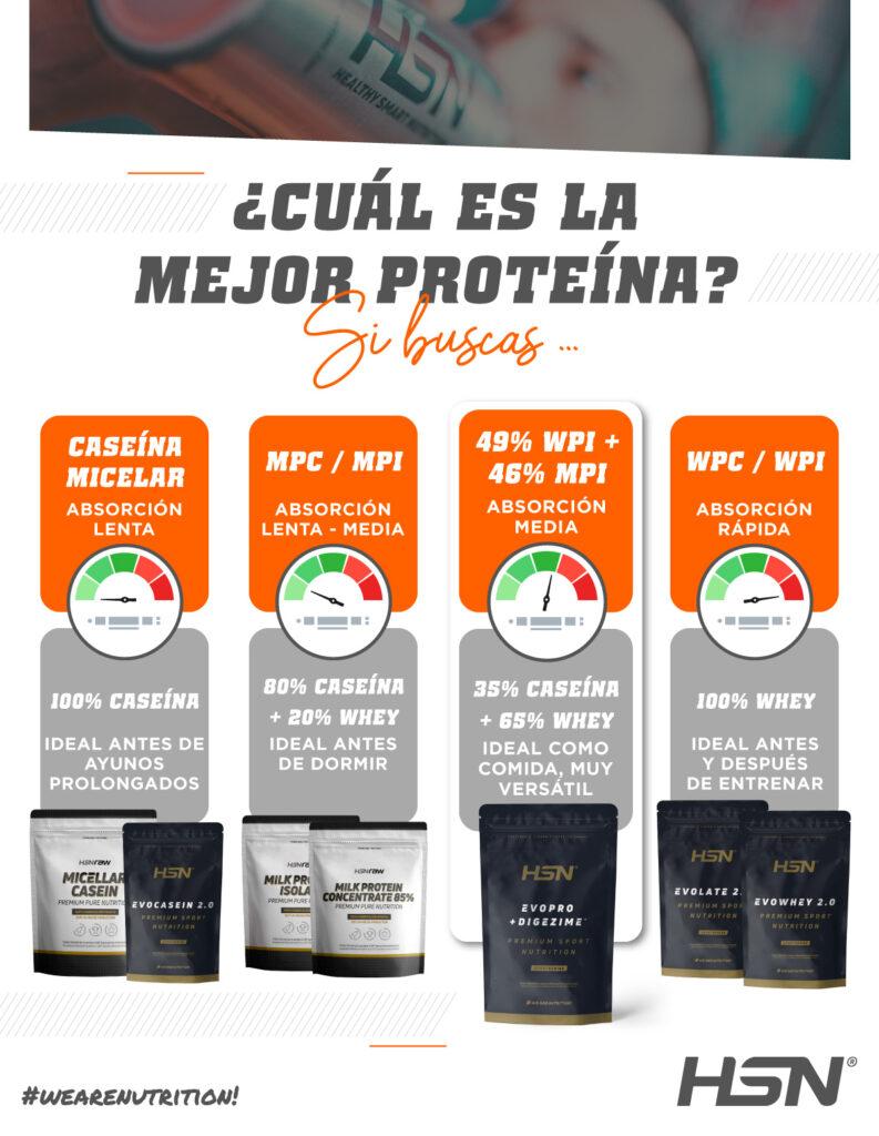 Info HSN La mejor proteína