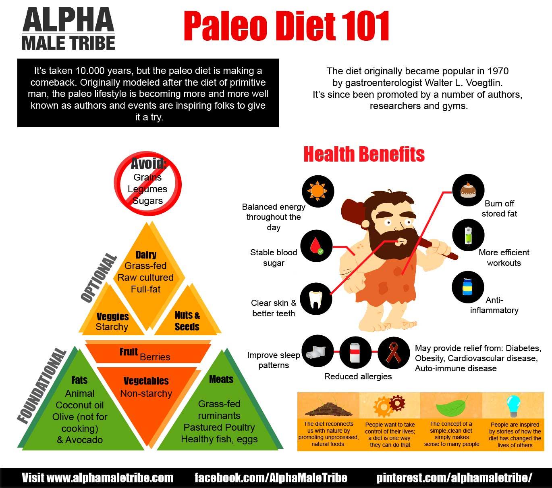 Pirámide Nutricional de la Dieta Paleo