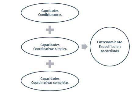 Variables Entrenamiento Específico