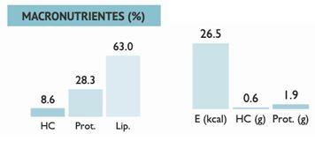 Macronutrientes dieta cetogenica ejemplo