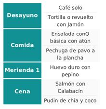 Menu dieta cetogenica ejemplo
