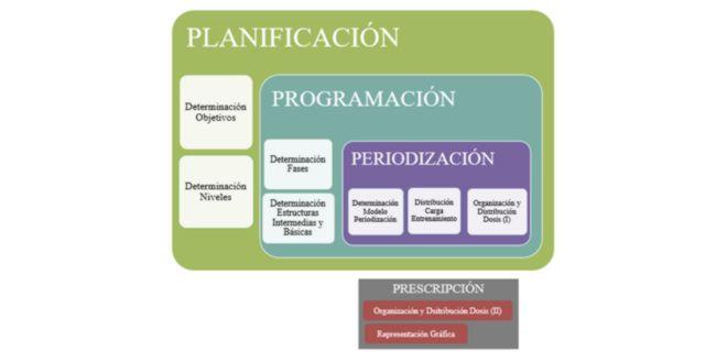 Diagrama planificación