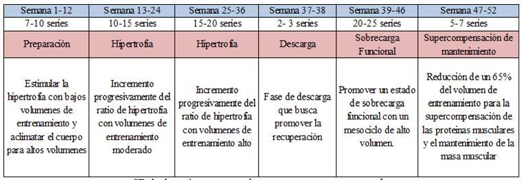 Tabla 22