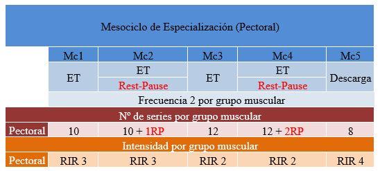 Tabla 1. Mesociclo de especialización (Pectoral) Rest-Pause