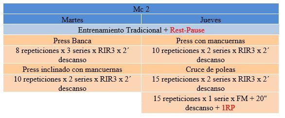 Tabla 2. Mc2 del mesociclo de especialización (Pectoral) Rest Pause