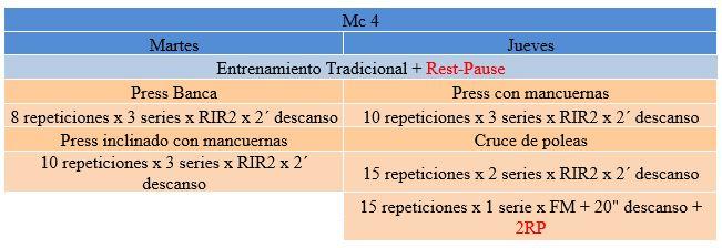 Tabla 3. Mc4 del mesociclo de especialización (Pectoral) Rest Pause