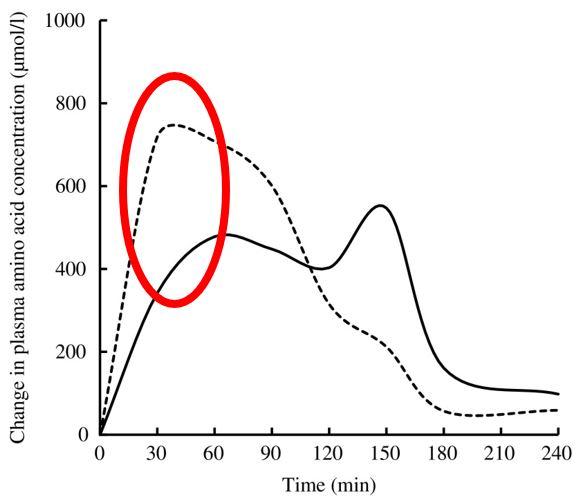 Concentración Aminoácidos Plasma