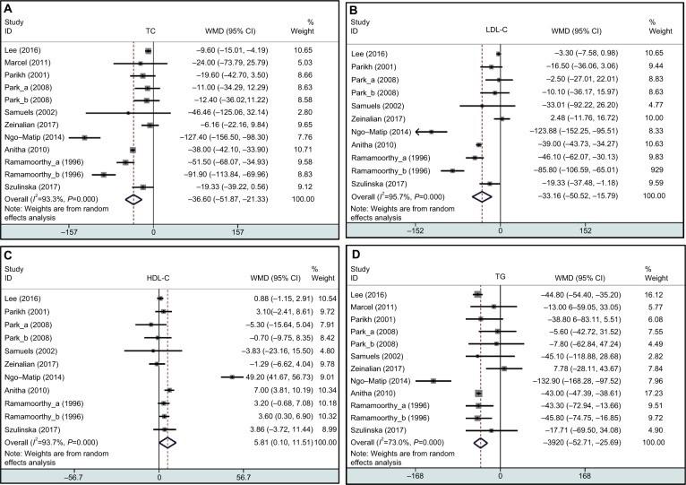 Efectos del consumo de estatinas
