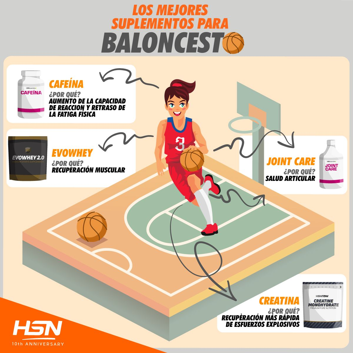 Suplementos para Baloncesto