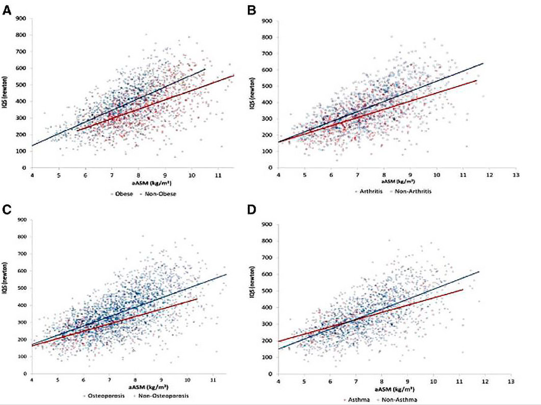 Correlación ingesta de proteínas