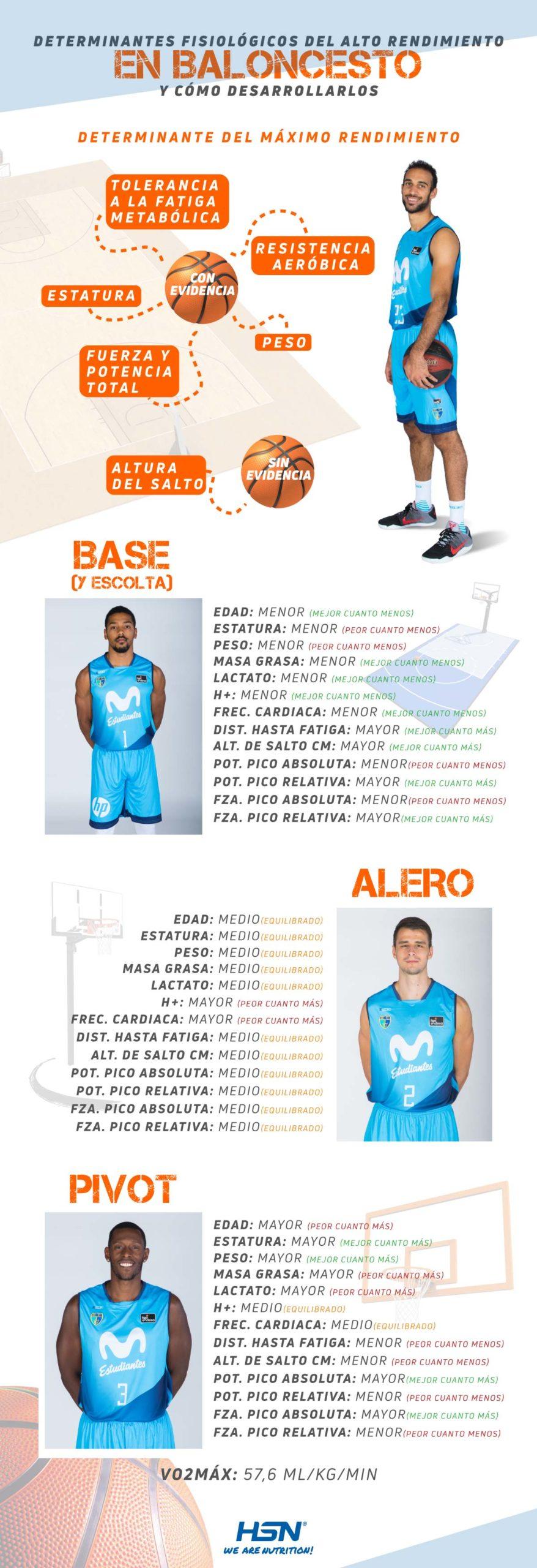 Infografía Determinantes Fisiológicos en Baloncesto