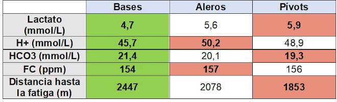 Capacidad anaerobica rendimiento por posición