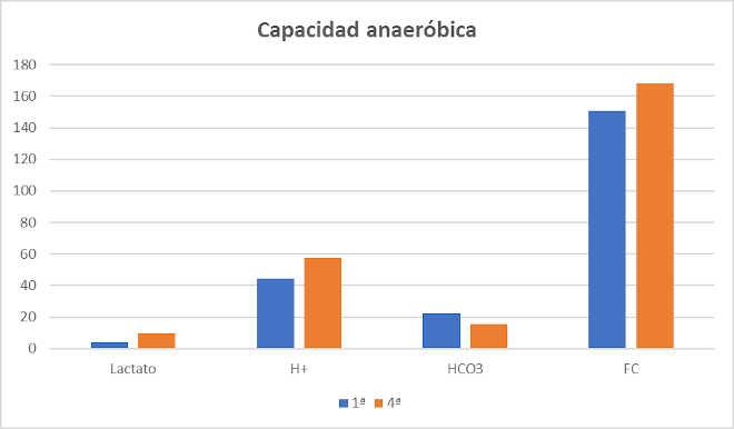 Capacidad Anaeróbica Baloncesto