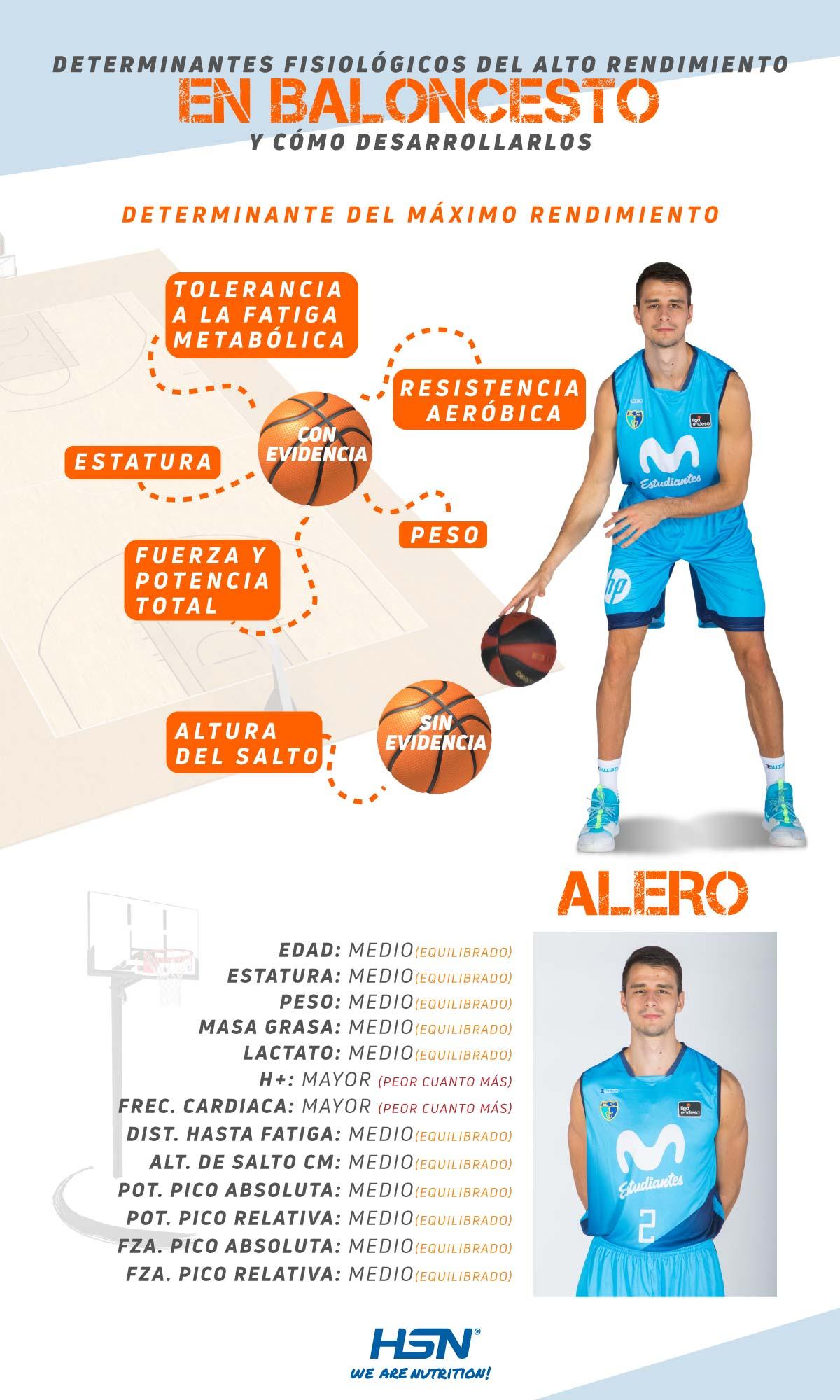 Determinantes fisiológicas Aleros Baloncesto