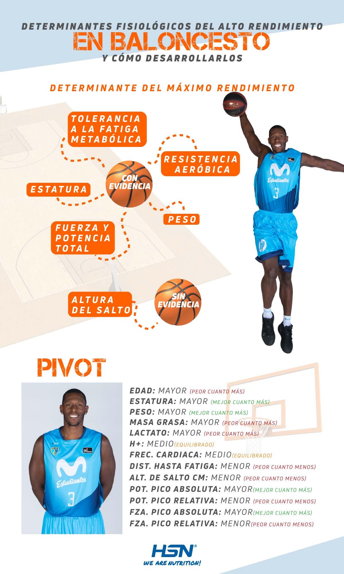Determinantes Fisiológicas de Pívots en Baloncesto