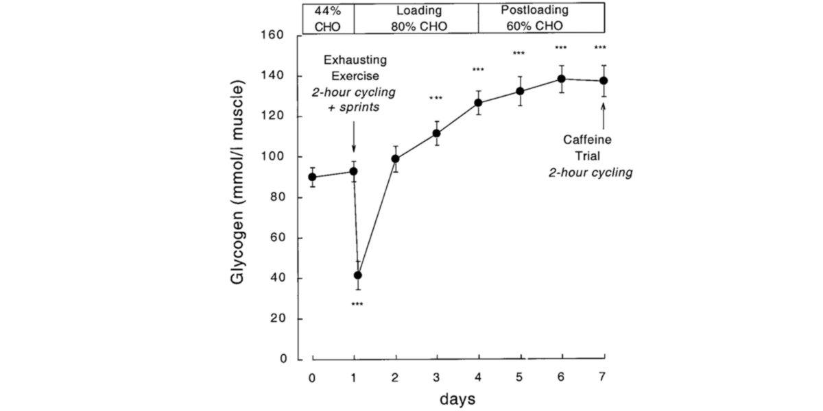 Protocolo clásico depleción/supercompensación de glucógeno