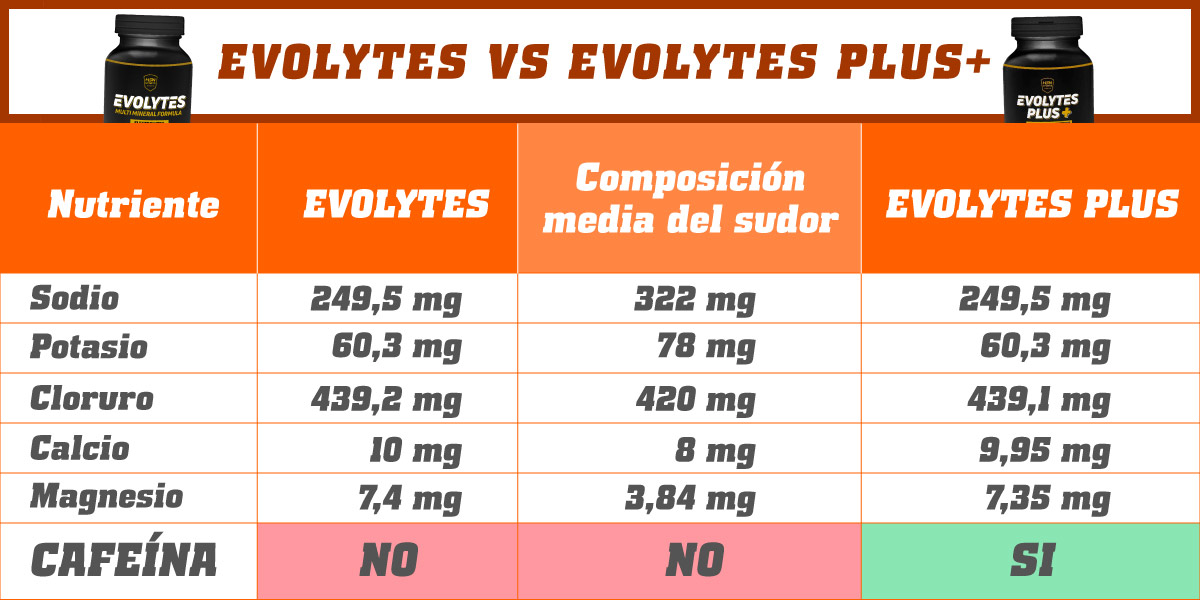 Tabla Comparativa Evolytes