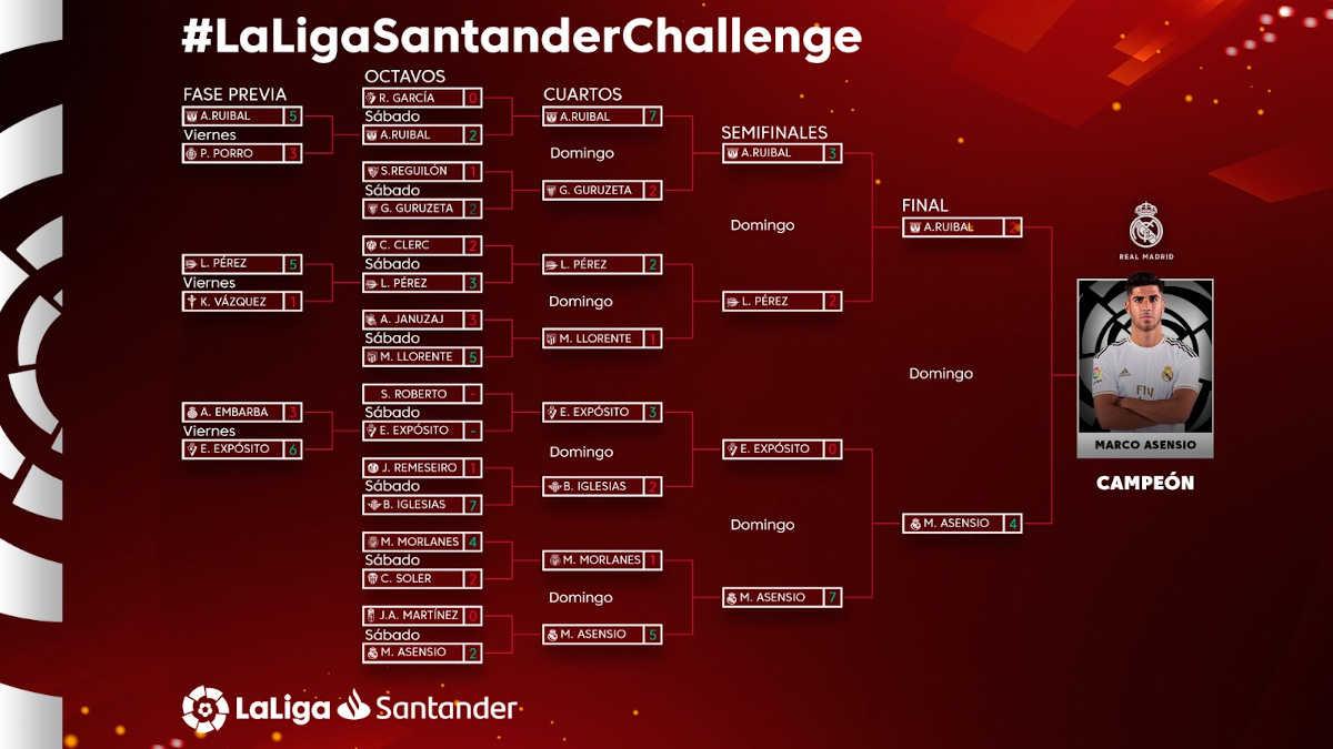 Cuadro final Torneo Gamers COVID-19