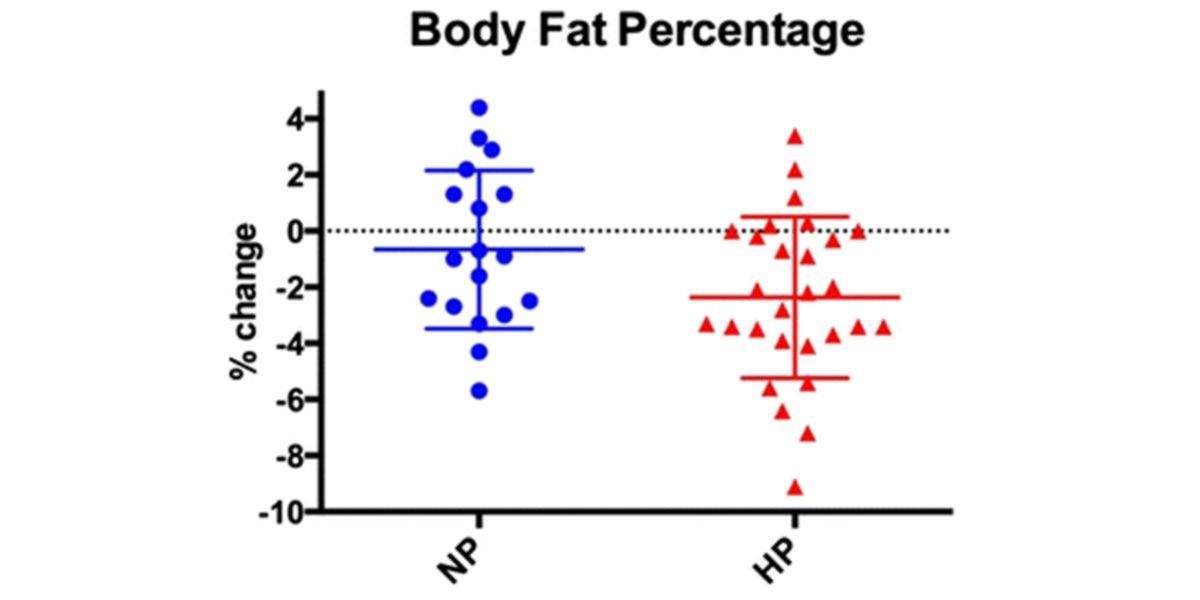 Porcentaje graso