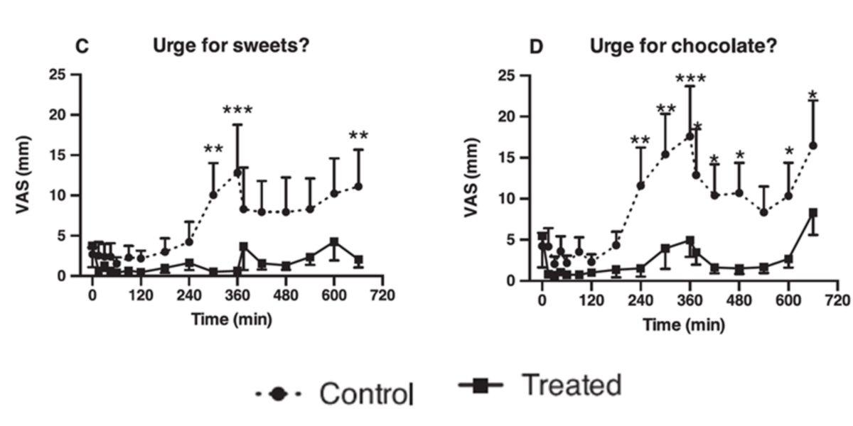 Efectos del consumo de tilacoides de las hojas de espinaca
