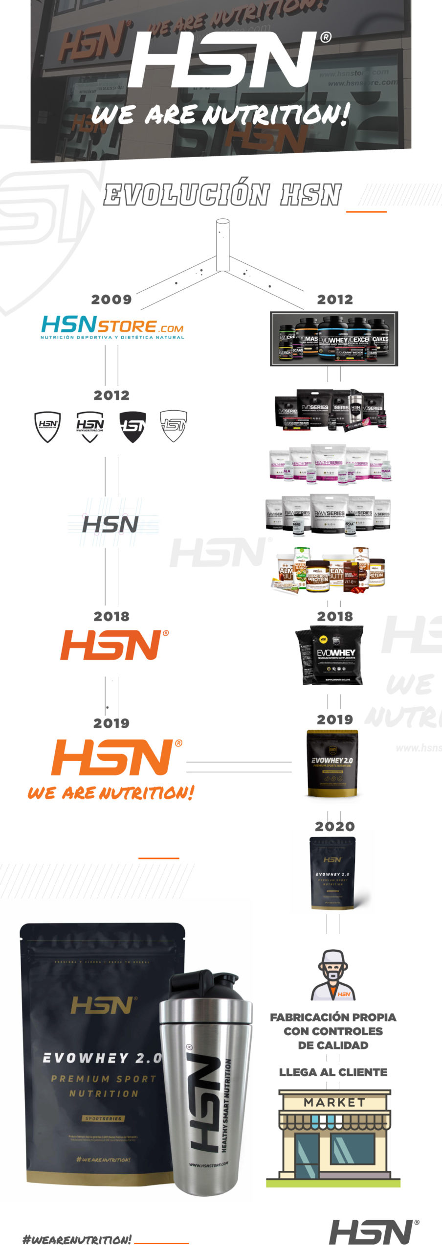 Evolución HSN