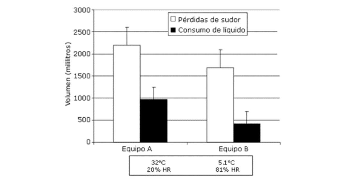 Gráfica pérdidas de sudor y consumo de líquido