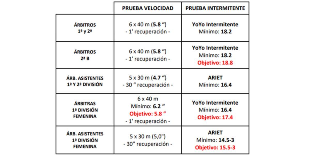 Segunda y Tercera Convocatoria de las pruebas físicas de árbitros de fútbol