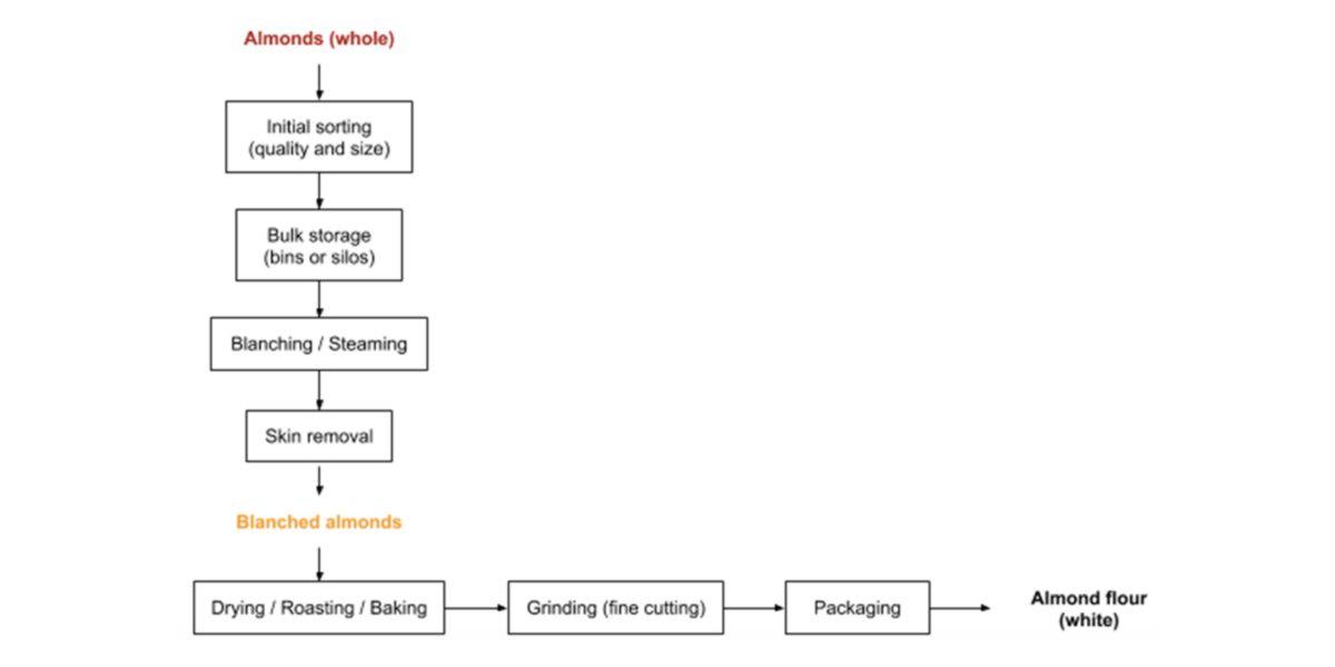 Flow chart del tratamiento de la harina de al mendra