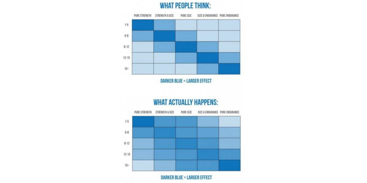Expectaciones vs Realidad en los resultados obtenidos en función del rango de repeticiones empleado.