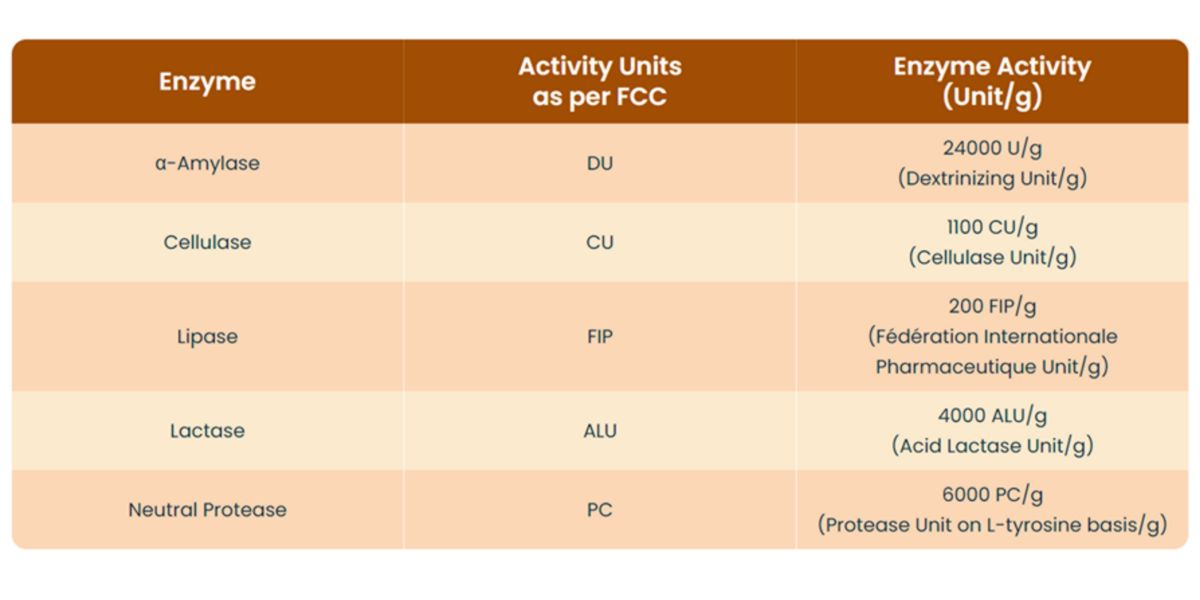 Tabla de actividad de enzimas