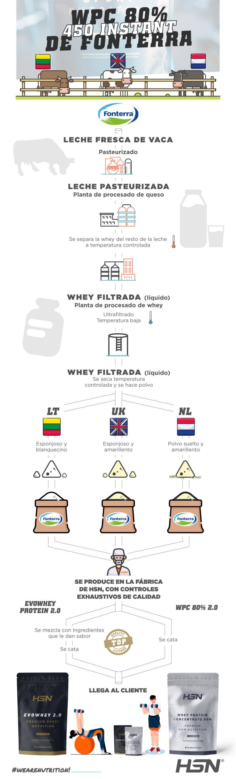 Infografía HSN, ¿de dónde procede Evowhey Protein 2.0?