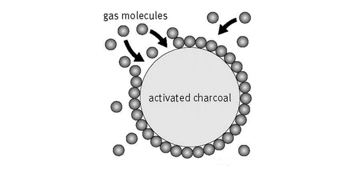 Adsorción carbón activo