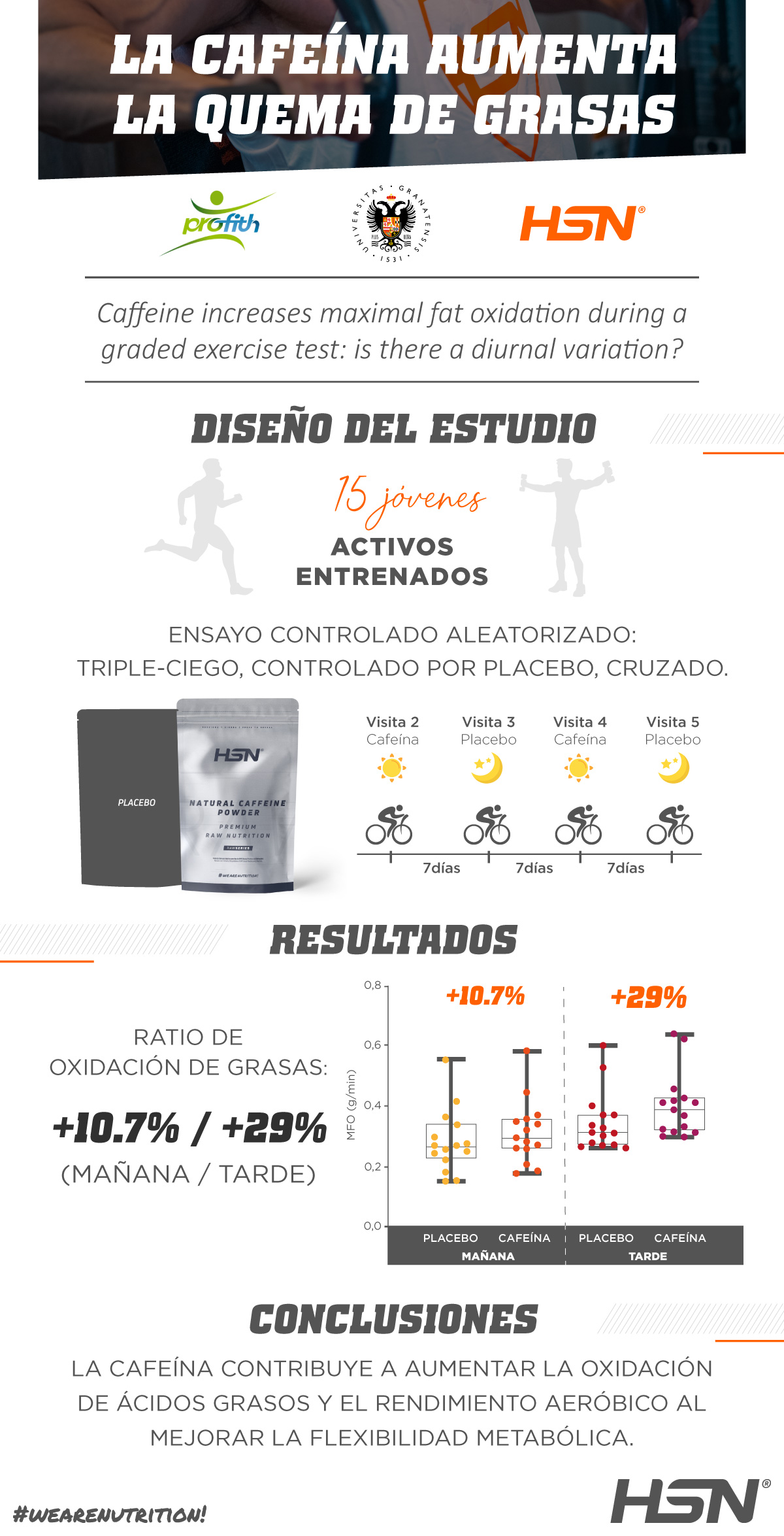 Estudio Científico por la Universidad de Granada con la Cafeína de HSN