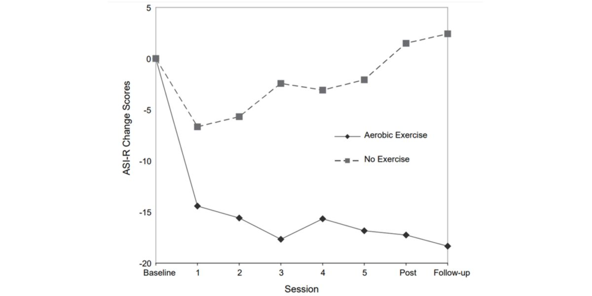 Cambios en los índices de sensibilidad a la ansiedad entre ejercicio físico y sedentarismo