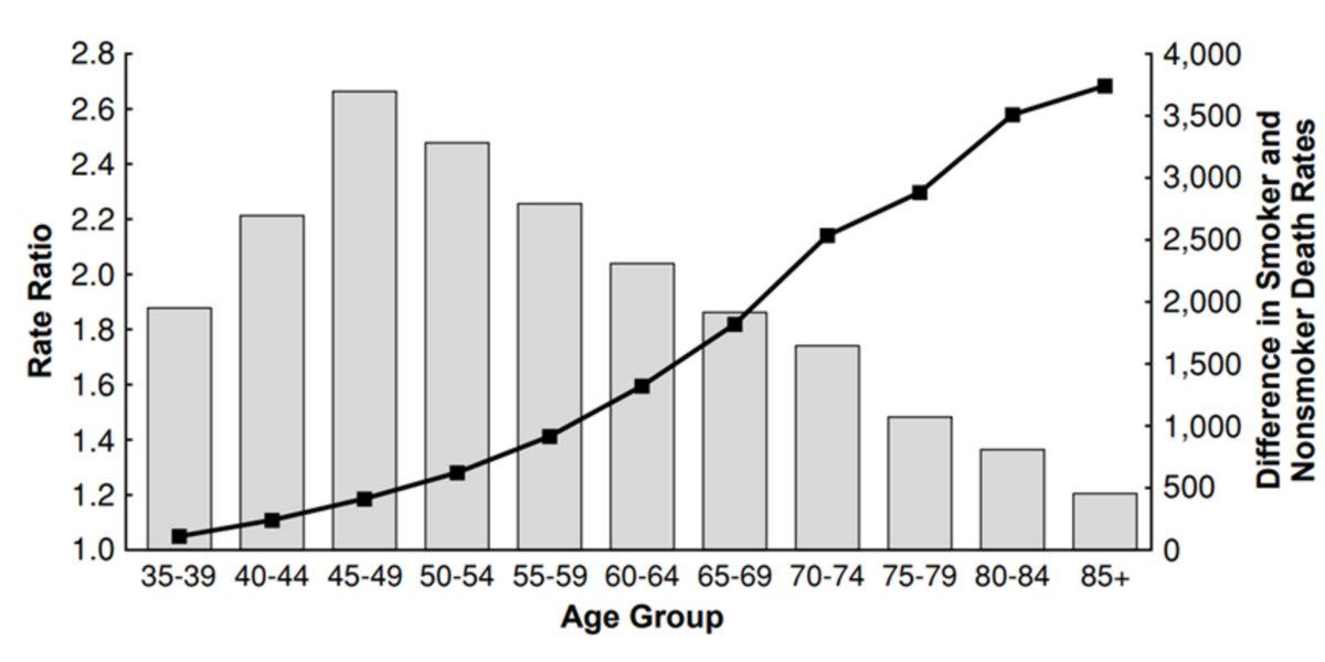 Riesgos de muerte según grupo de edad por tabaco