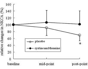 cisteina 1