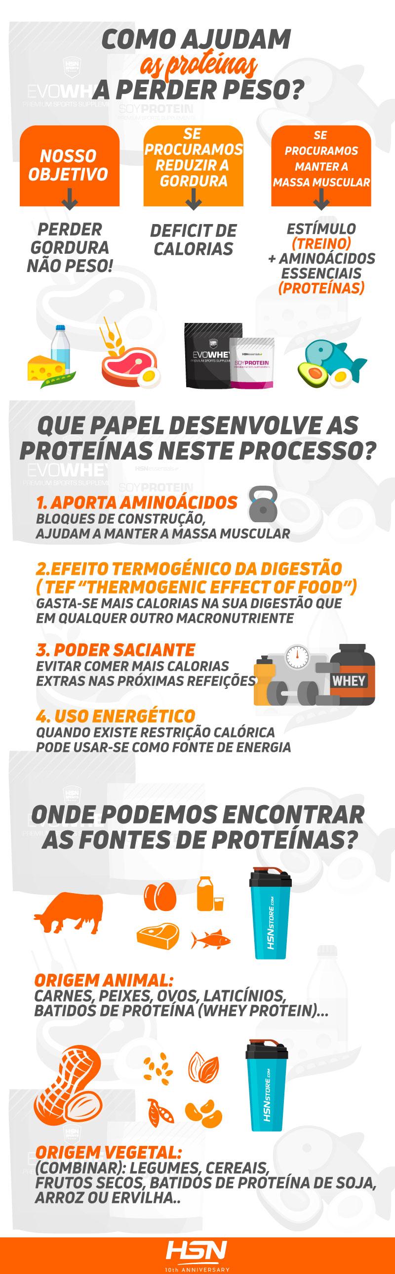 Como ajudam as proteinas a perder peso