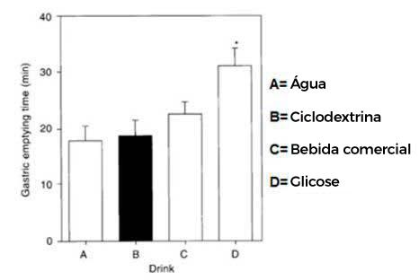 Ciclodextrina grafica