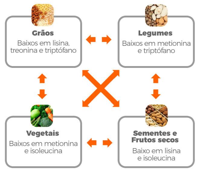fontes vegetais
