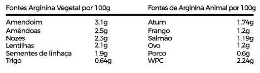 tabela fontes