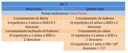 Rest Pause Tabela 2