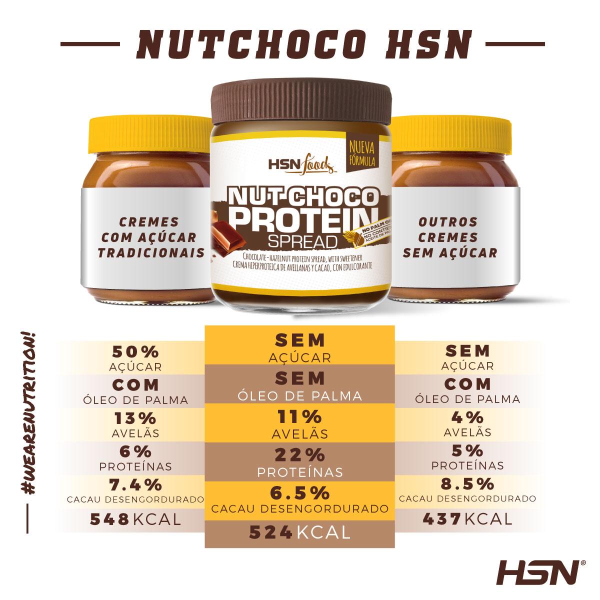 Nutchoco
