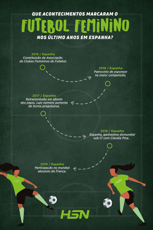 futebol feminino Espanha