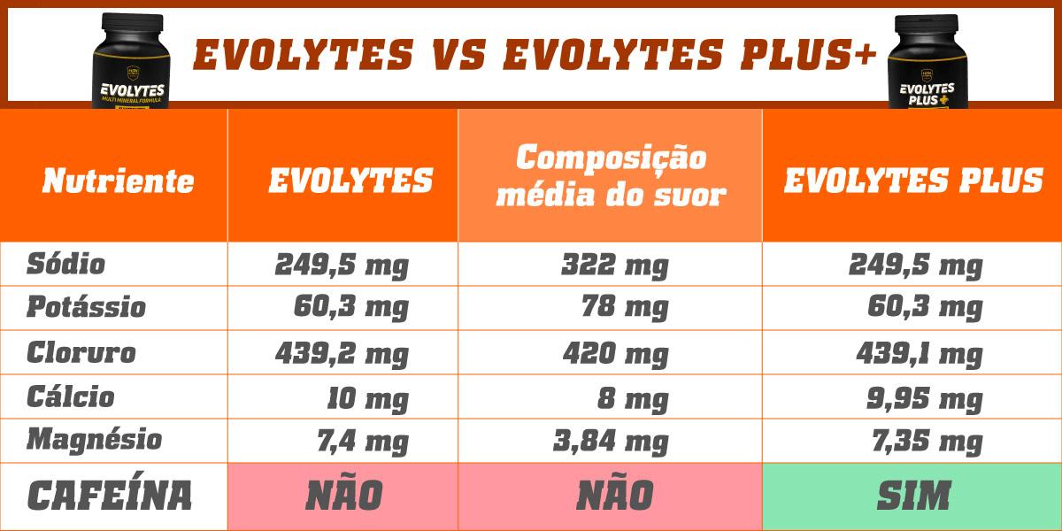 Tabela evolytes