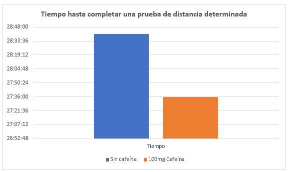 tabela distancia