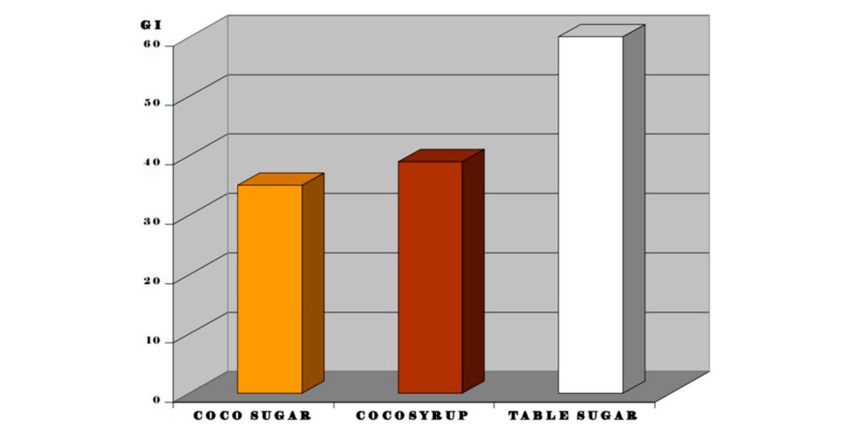 comparativa-açúcar-coco-xarope